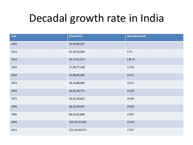 graduation rates and indias growing population Part i: population and literacy  table 3 literacy rates( 7+ age group) 2  educational statistics at a glance.