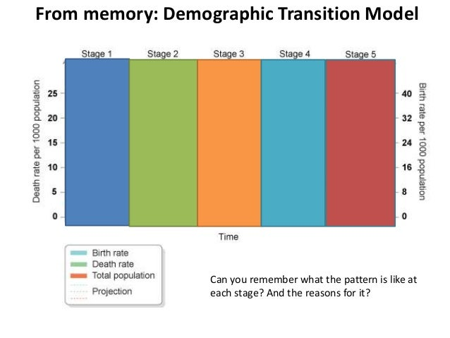 From memory: Demographic Transition Model Can you remember what the pattern is like at each stage? And the reasons for it?