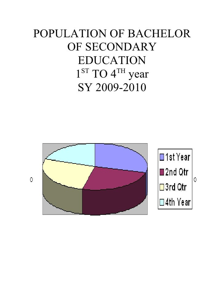POPULATION OF BACHELOR      OF SECONDARY       EDUCATION        ST    TH       1 TO 4 year       SY 2009-2010