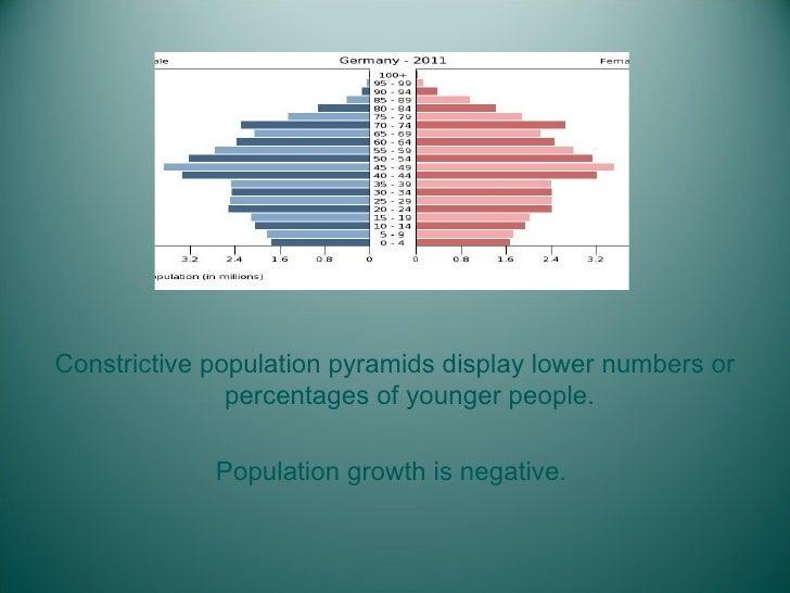 <ul><li>Constrictive population pyramids display lower numbers or percentages of younger people. </li></ul><ul><li>Populat...