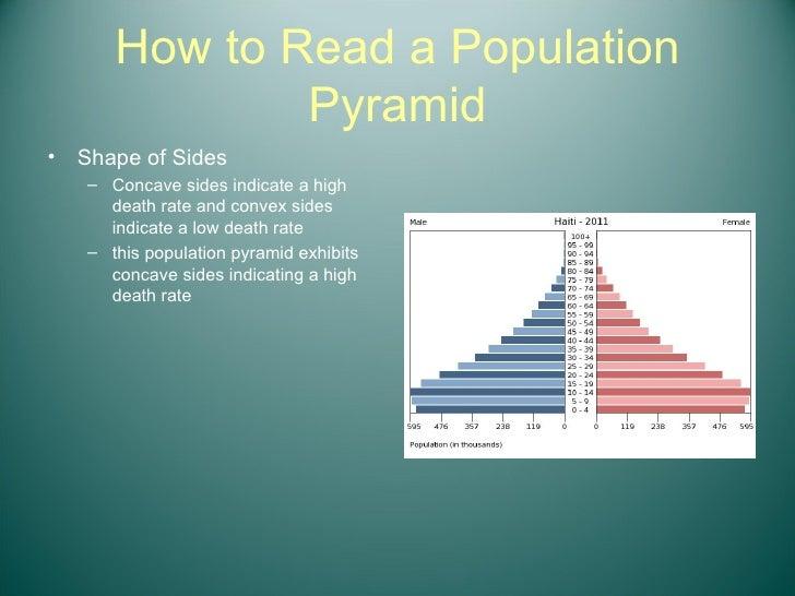 How to Read a Population Pyramid <ul><li>Shape of Sides </li></ul><ul><ul><li>Concave sides indicate a high death rate and...