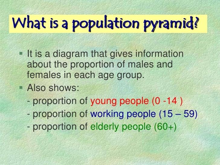 Population pyramids Slide 3