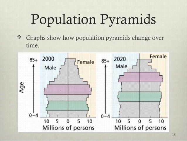 Population Pyramids  Graphs show how population pyramids change over time. 18