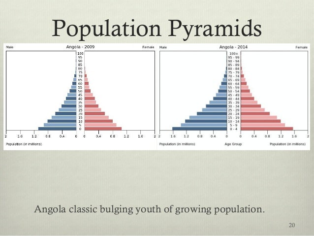 Population Pyramids Angola classic bulging youth of growing population. 20