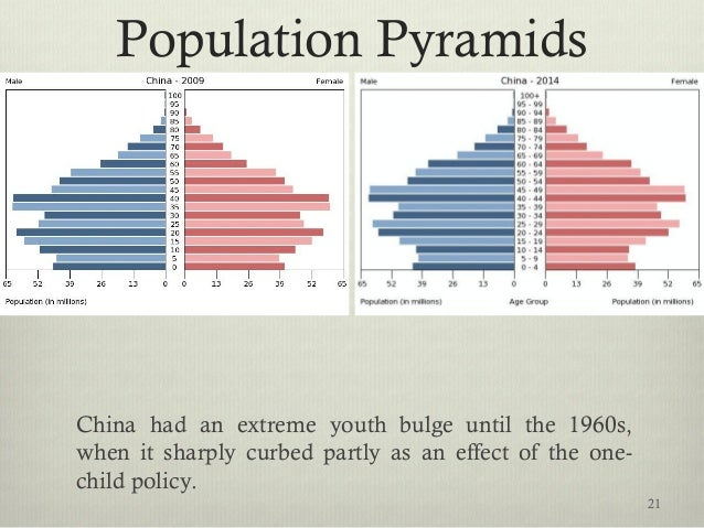 Population Pyramids China had an extreme youth bulge until the 1960s, when it sharply curbed partly as an effect of the on...