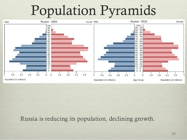 Population Pyramids Russia is reducing its population, declining growth. 22