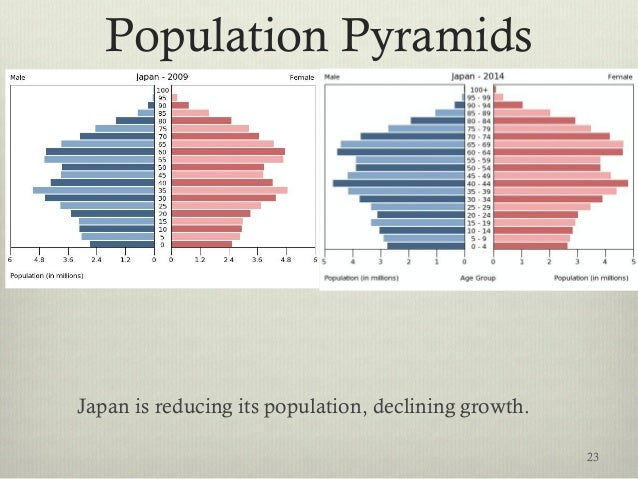 Population Pyramids Japan is reducing its population, declining growth. 23