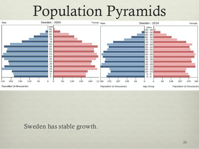 Population Pyramids Sweden has stable growth. 26
