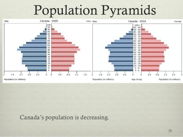 Population Pyramids Canada's population is decreasing. 28