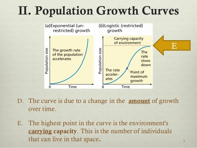 II. Population Growth Curves D. The curve is due to a change in the amount of growth over time. E. The highest point in th...