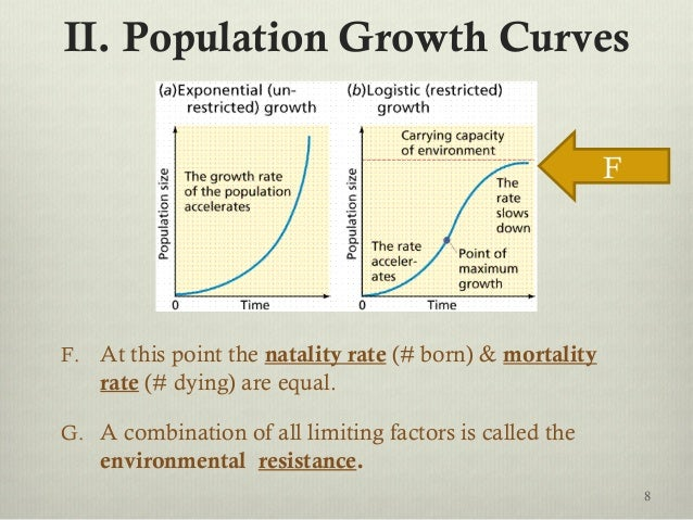 II. Population Growth Curves F. At this point the natality rate (# born) & mortality rate (# dying) are equal. G. A combin...