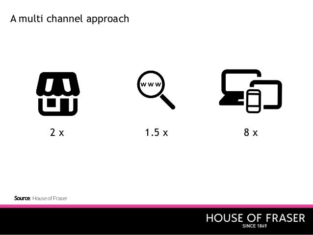 House of fraser case study with poq and demandware for Housse of fraser