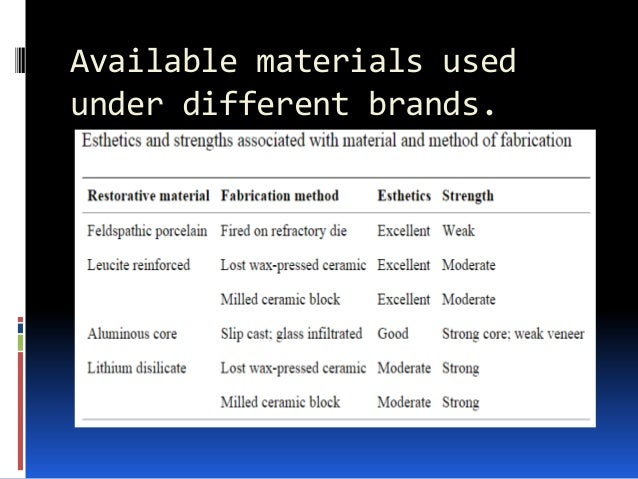 Available materials used under different brands.