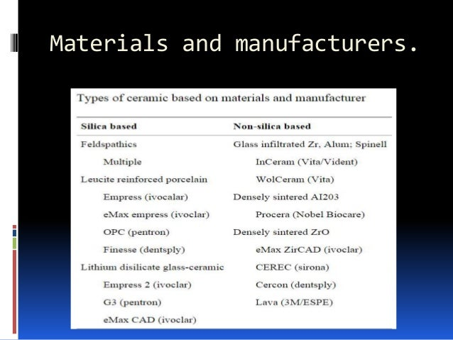 Materials and manufacturers.
