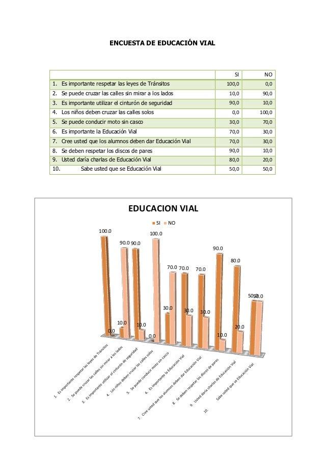 ENCUESTA DE EDUCACIÓN VIAL                                                                                       SI       ...