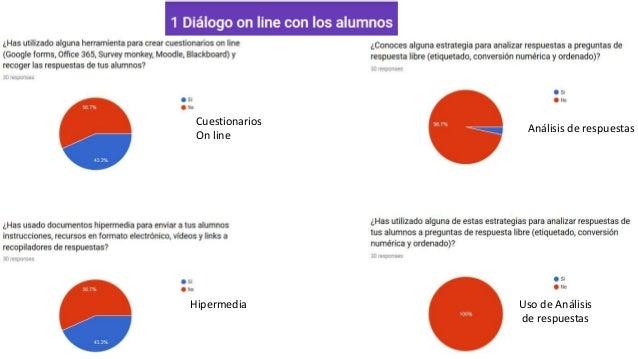 Cuestionarios On line Hipermedia Análisis de respuestas Uso de Análisis de respuestas