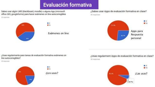 Exámenes on line ¿Los usas? ¿Las usas? Apps para Respuesta personal