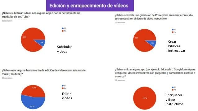 Subtitular vídeos Editar vídeos Crear Píldoras instructivas Enriquecer vídeos instructivos