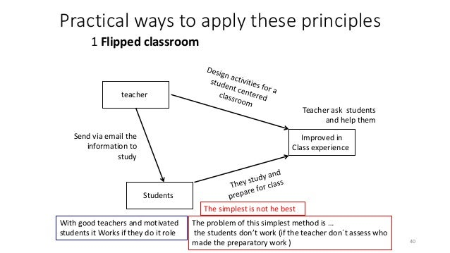 Practical ways to apply these principles 1 Flipped classroom teacherr Improved in Class experiencer Studentsr Send via ema...