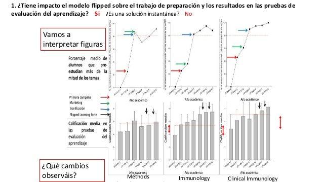 1. Impacto del modelo inverso en el trabajo y el aprendizaje de alumnos univ 45 Clinical ImmunologyImmunologyMéthods Vamos...