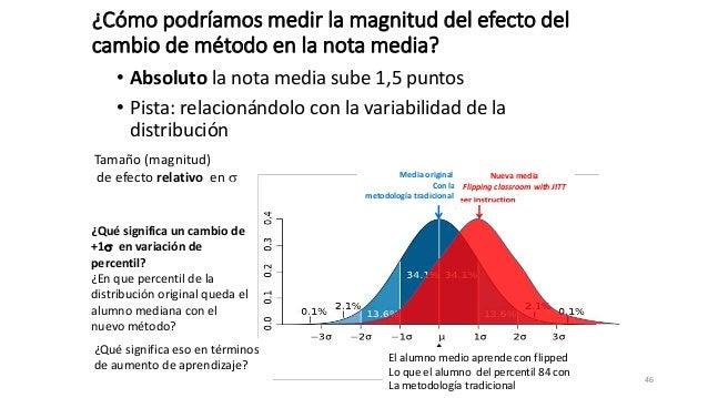Media original Con la metodología tradicional Nueva media Flipping classroom with JITT ¿Cómo podríamos medir la magnitud d...