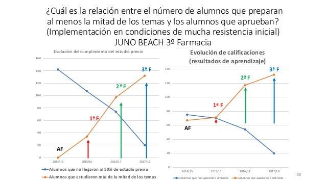 ¿Cuál es la relación entre el número de alumnos que preparan al menos la mitad de los temas y los alumnos que aprueban? (I...