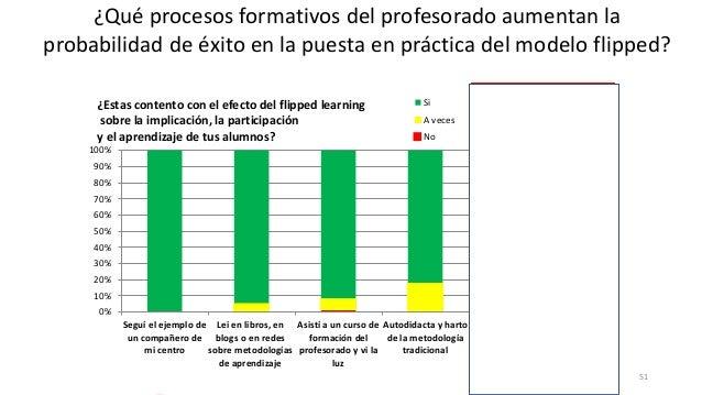 51 0% 10% 20% 30% 40% 50% 60% 70% 80% 90% 100% Seguí el ejemplo de un compañero de mi centro Lei en libros, en blogs o en ...