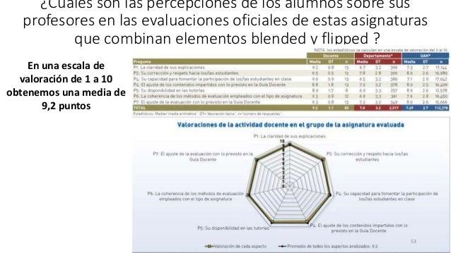 ¿Cuáles son las percepciones de los alumnos sobre sus profesores en las evaluaciones oficiales de estas asignaturas que co...