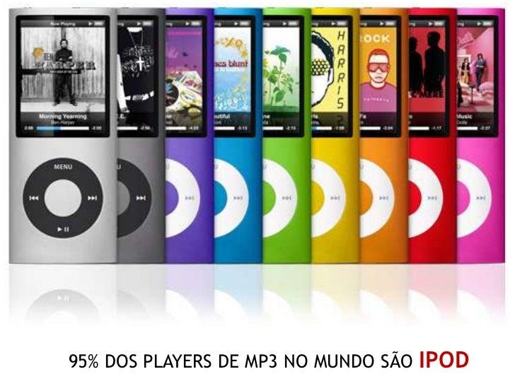 95% DOS PLAYERS DE MP3 NO MUNDO SÃO   IPOD
