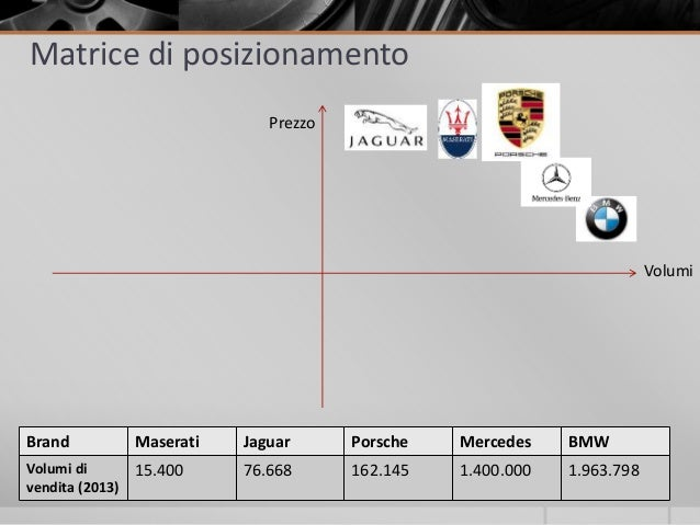positioning with porsche Porsche swot analysis, segmentation, targeting & positioning (stp) are covered on this page analysis of porsche also includes its usp, tagline / slogan and competitors.