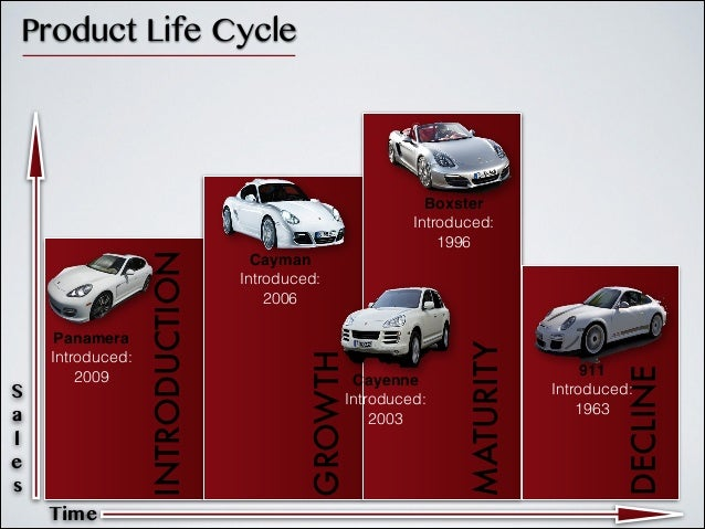 Porsche strategic marketing analysis for Mercedes benz marketing mix