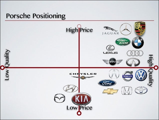 Porsche Strategic Marketing Analysis