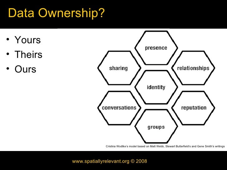Portability: Identity and Data Slide 2