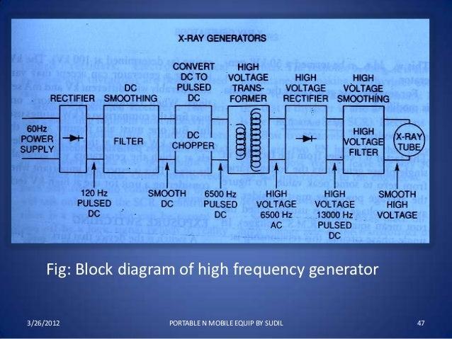 Portable n mobile unit 47 fig block diagram ccuart Gallery