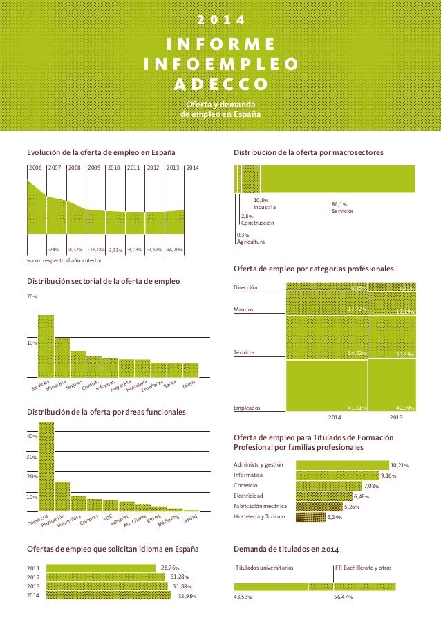 2 0 1 4 I N F O R M E I N F O E M P L E O A D E C C O Oferta y demanda de empleo en España 0,3% Agricultura 2,8% Construcc...