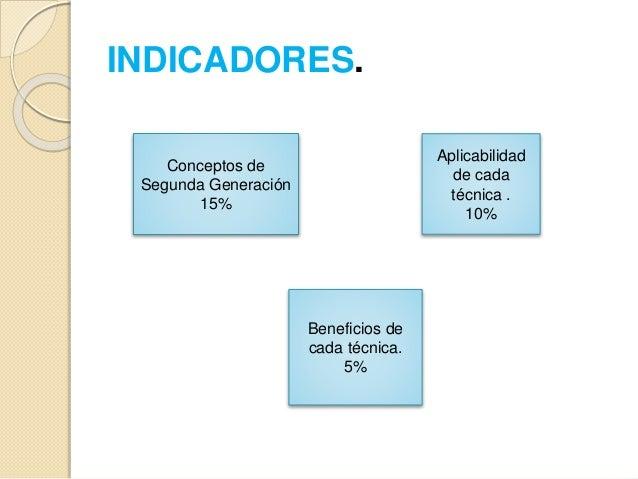 INDICADORES. Conceptos de Segunda Generación 15% Aplicabilidad de cada técnica . 10% Beneficios de cada técnica. 5%