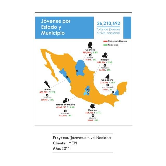 Proyecto: Jóvenes a nivel Nacional Cliente: IMEPI Año: 2014