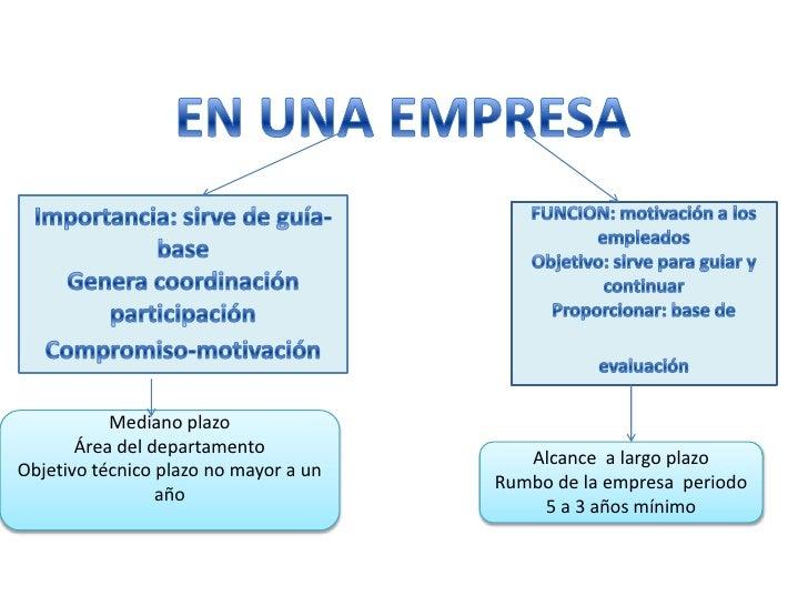 EN UNA EMPRESA <br />Importancia: sirve de guía- base <br />Genera coordinación participación<br />Compromiso-motivación<b...