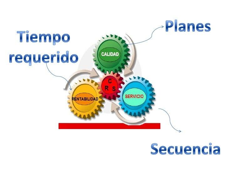 Planes <br />Tiempo requerido<br />Secuencia <br />