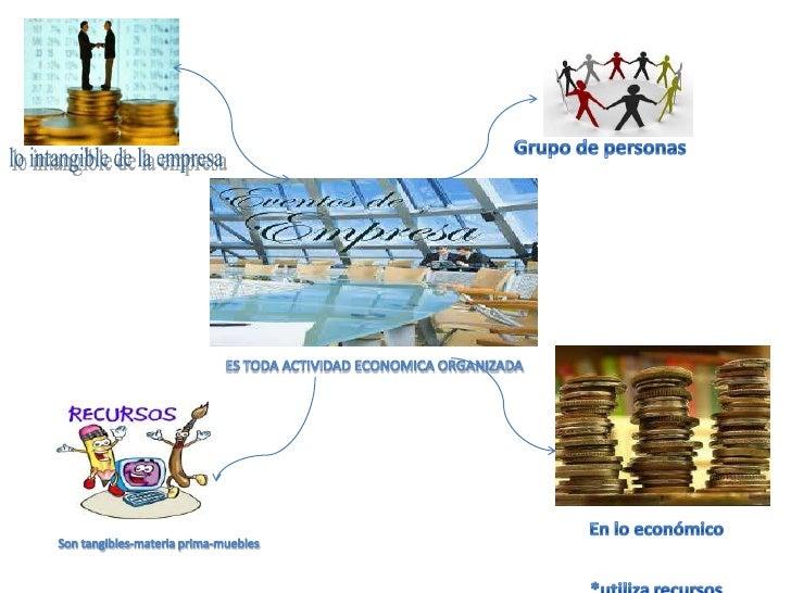 Grupo de personas<br />lo intangible de la empresa<br />ES TODA ACTIVIDAD ECONOMICA ORGANIZADA<br />En lo económico<br />*...