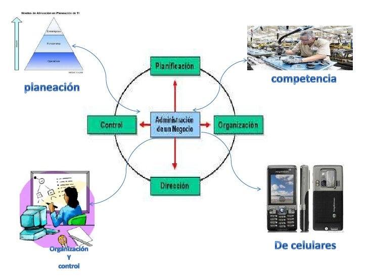 competencia<br />planeación<br />De celulares<br />Organización <br />Y<br />control<br />