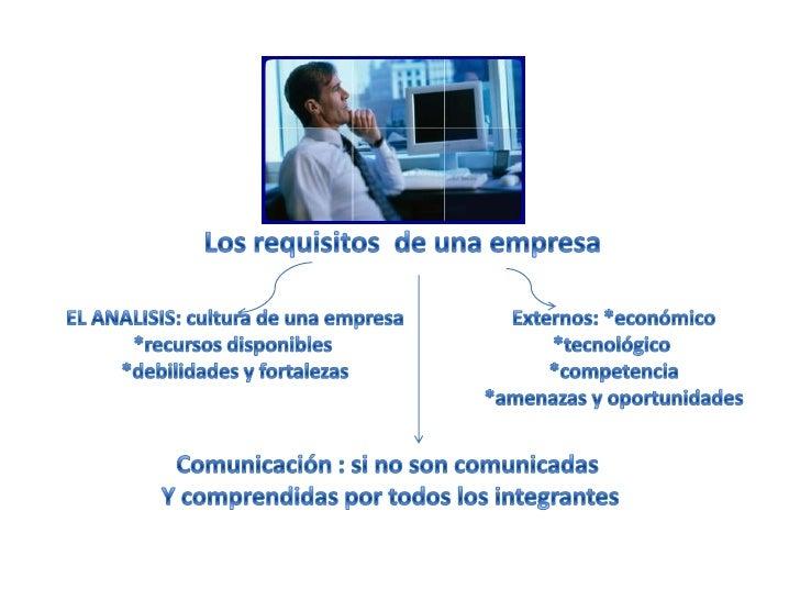 Los requisitos  de una empresa<br />EL ANALISIS: cultura de una empresa<br />*recursos disponibles <br />*debilidades y fo...