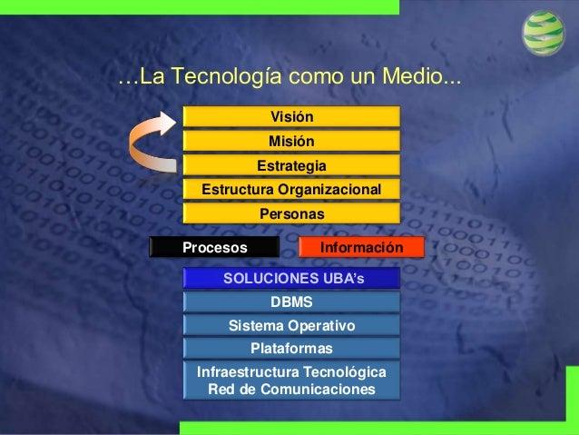 …La Tecnología como un Medio... Visión  Misión Estrategia Estructura Organizacional Personas Procesos  Información  SOLUCI...