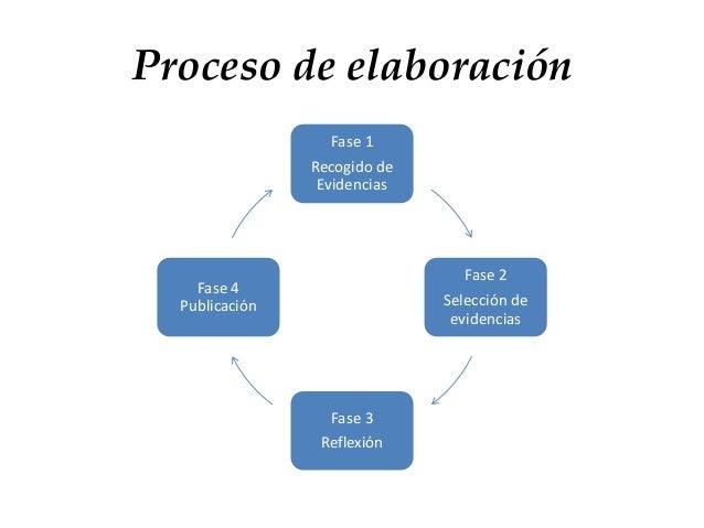 Proceso de elaboración Fase 1 Recogido de Evidencias Fase 2 Selección de evidencias Fase 3 Reflexión Fase 4 Publicación