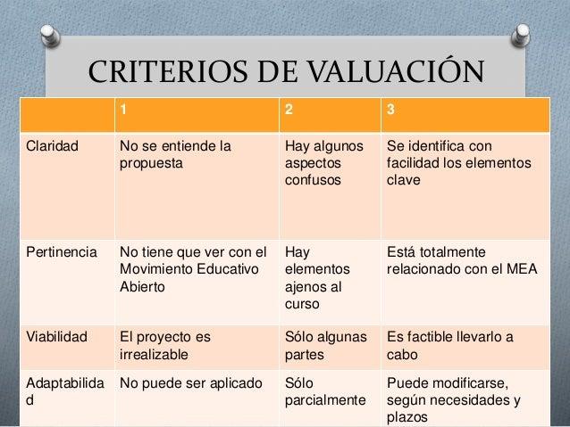 CRITERIOS DE VALUACIÓN  1 2 3  Claridad No se entiende la  propuesta  Hay algunos  aspectos  confusos  Se identifica con  ...