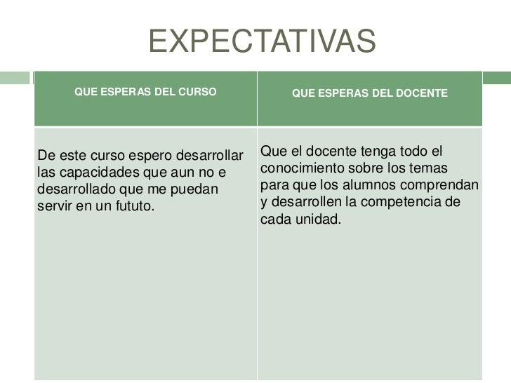 EXPECTATIVAS     QUE ESPERAS DEL CURSO             QUE ESPERAS DEL DOCENTEDe este curso espero desarrollar   Que el docent...