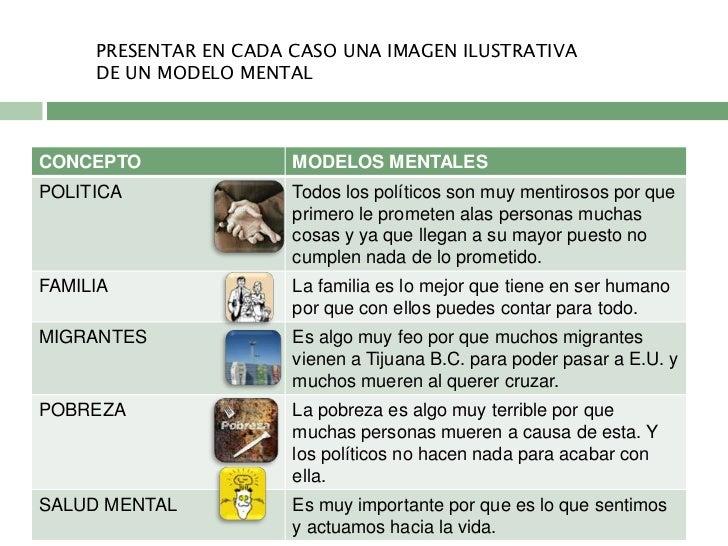 PRESENTAR EN CADA CASO UNA IMAGEN ILUSTRATIVA     DE UN MODELO MENTALCONCEPTO               MODELOS MENTALESPOLITICA      ...
