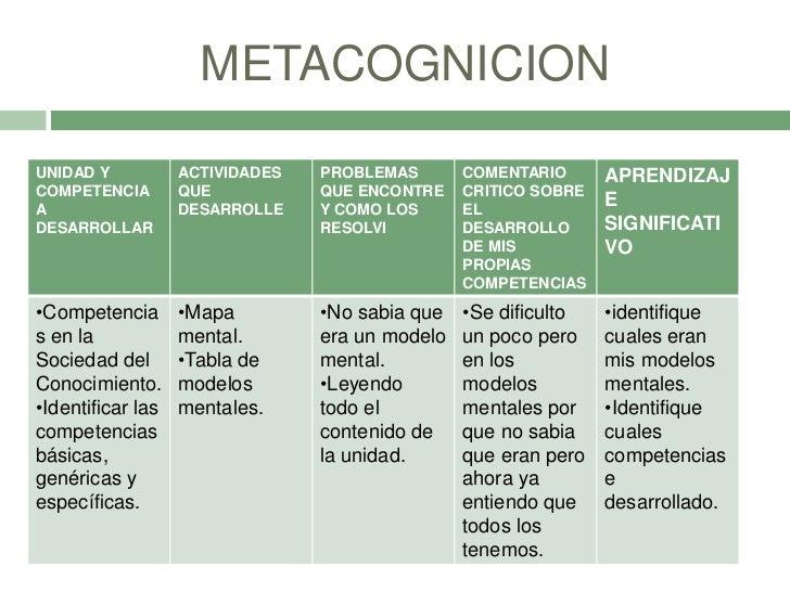 METACOGNICIONUNIDAD Y           ACTIVIDADES   PROBLEMAS       COMENTARIO      APRENDIZAJCOMPETENCIA        QUE           Q...