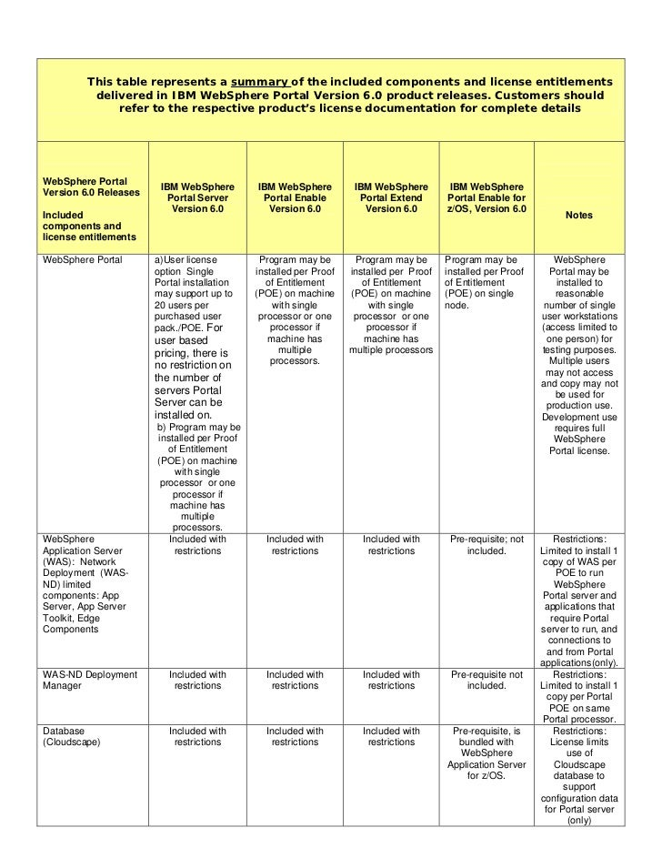 This table represents a summary of the included components and license entitlements          delivered in IBM WebSphere Po...