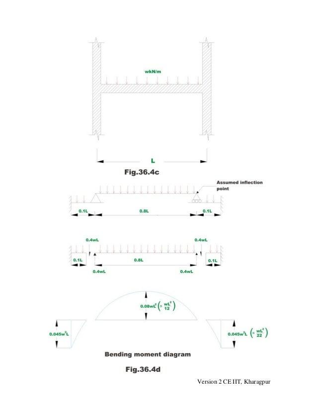 portal method and cantilever method pdf